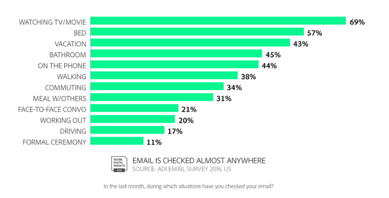 adobe-email-survey-2016
